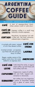 Infographic Coffee Guide: How to order coffee in Argentina