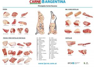 A poster shows cuts of meat in Argentina