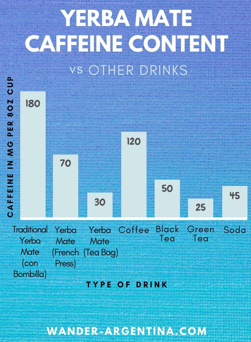 Caffeine comparison chart of yerba mate versus coffee, green tea, black tea and soda