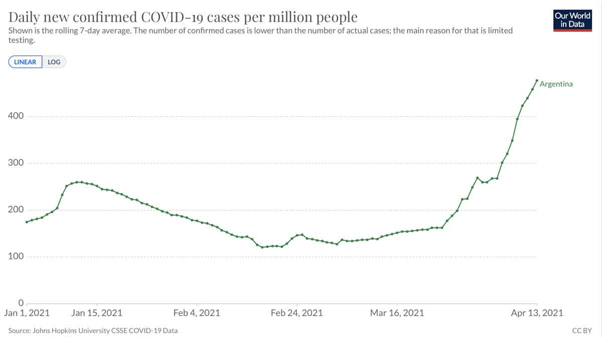 Covid cases Argentina, first year graph
